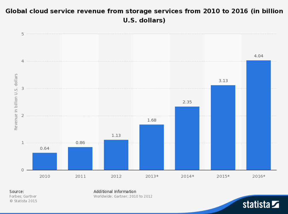 Statistic: Global cloud service revenue from storage services from 2010 to 2016 (in billion U.S. dollars) | Statista