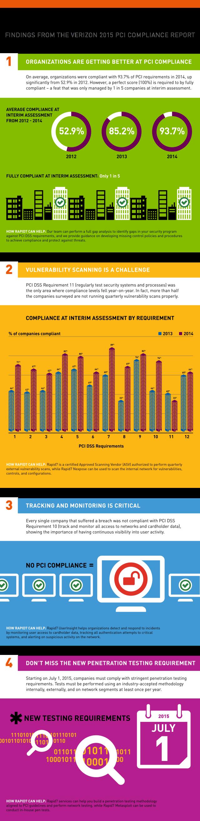 Rapid7 PCI infographic