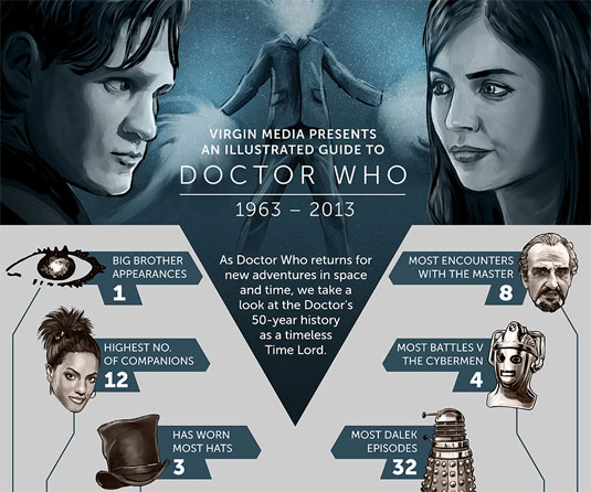 Best infographics: Doctor Who