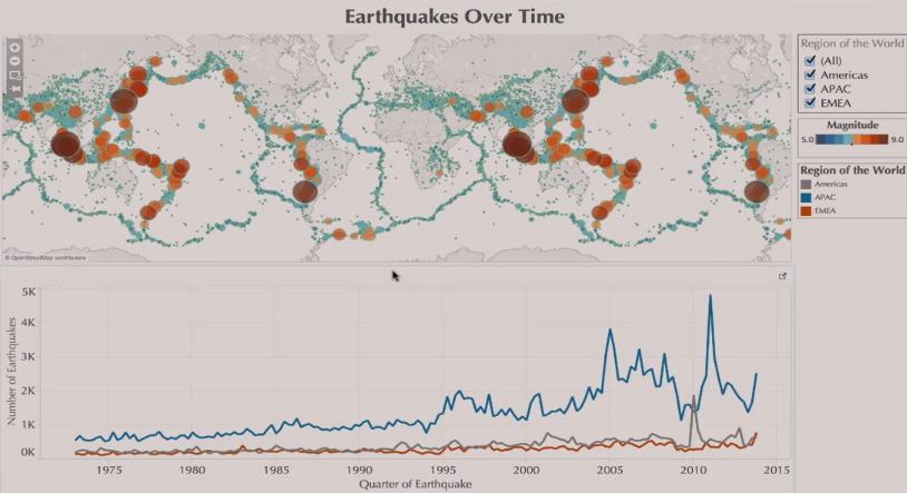 Data visualization: Tableau