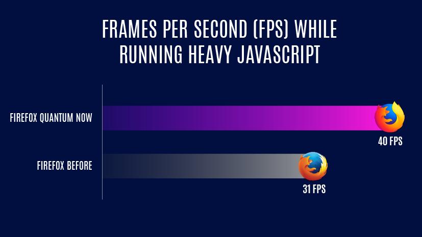 Firefox Quantum speed improvement