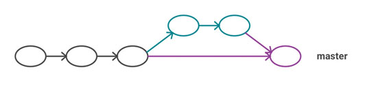 Figure 7: A forced merge commit rather than a fast-forward merge