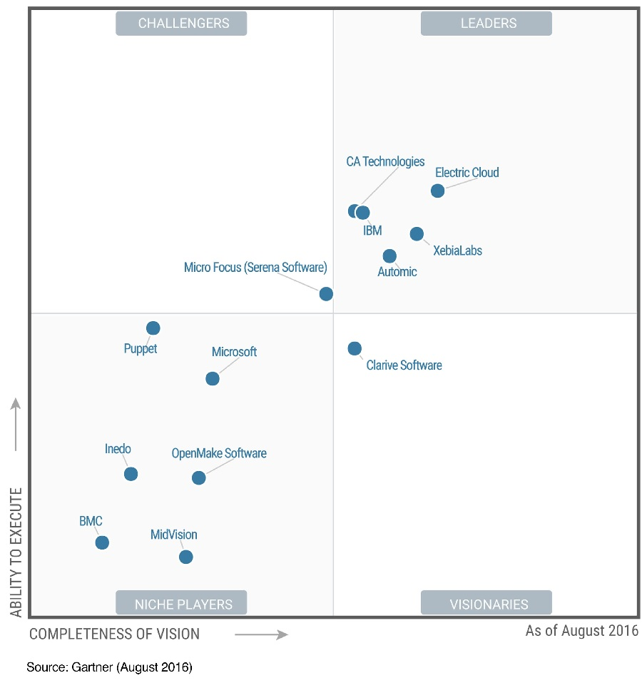 Gartner Names Electric Cloud Leader In 2016 Magic Quadrant