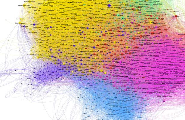 Gephi in action. Coloured regions represent clusters of data that the system is guessing are similar