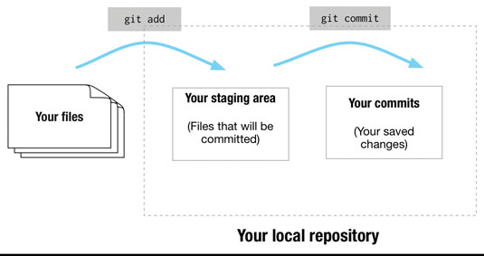 This diagram represents the Git process