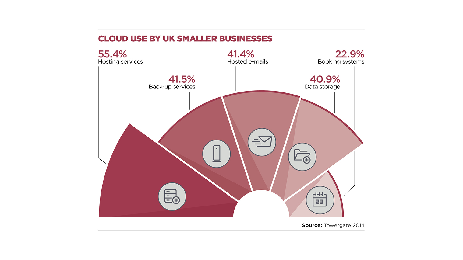 Cloud use by smaller businesses