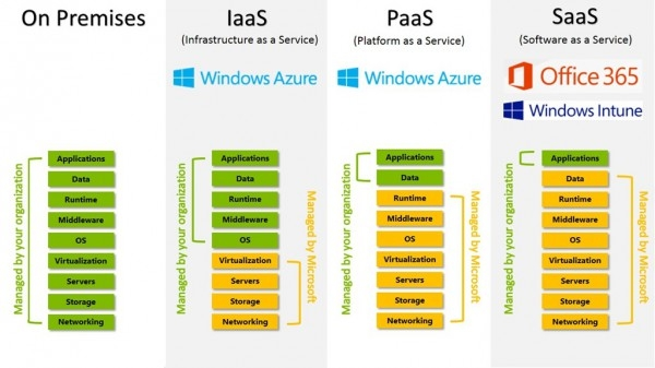 A lot of customers are curious as to what exact areasthey can offload by using a cloud IaaS provider like Azure. This neat infographic explains it fairly well. Microsoft handles the networking backbone, storage arrays, servers themselves, virtualization hypervisor, and two itemsnot shown -- the maintenance and geo-redundancy of the instances, too. Not as nice as what SaaS offers, but if you need your own full blown Windows Server instances, IaaS on Azure is as clean as it gets. (Image Source: TechNet Blogs)
