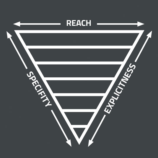 The Inverted Triangle's three key metrics