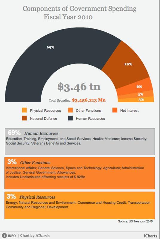 Data visualization: iCharts