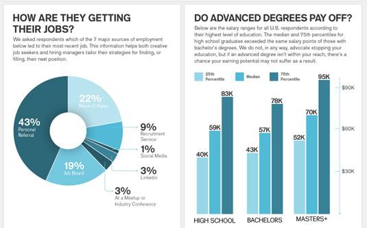 creative employment infographic
