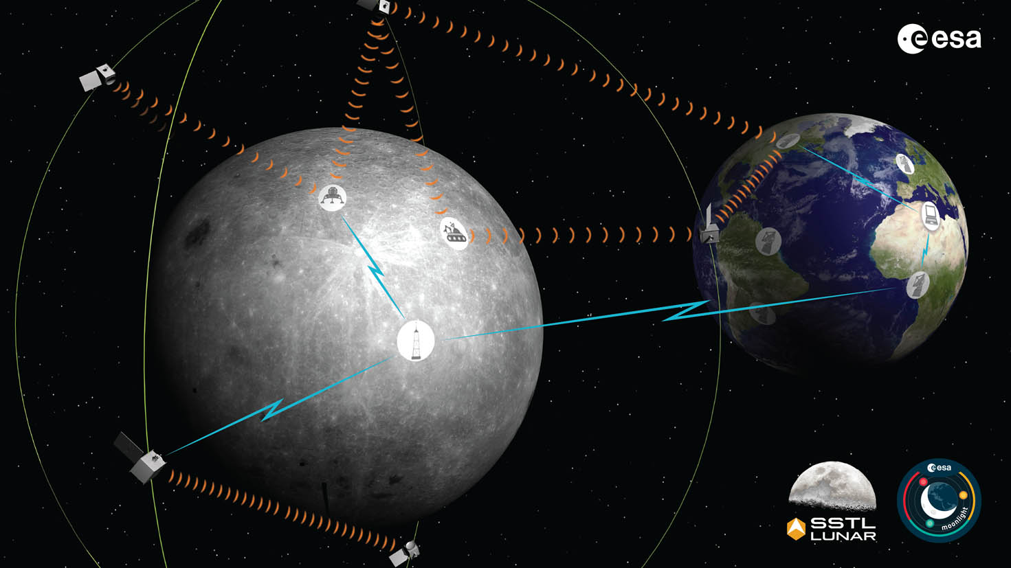 <p>Europe unveils plans to Deliver'GPS' and Skype to the moon with satellites thumbnail