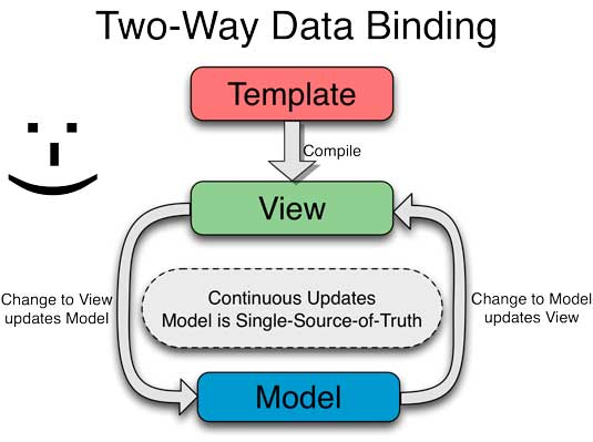 Two-way data binding diagram