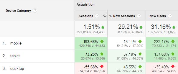 Google Analytics Industry Benchmarking