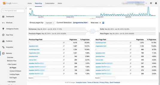 Google analytics: navigation summary