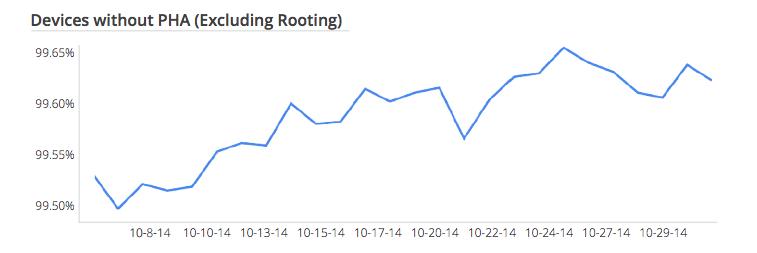google-play-rooting-numbers