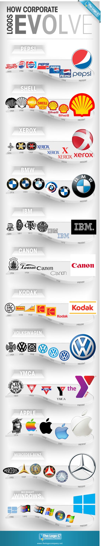 有名企業のロゴマークの歴史