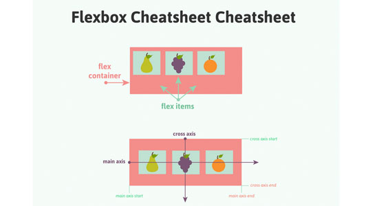 Flexbox: cheatsheet