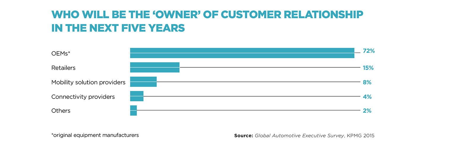 Who will be the owner of the customer relationship in the next five years
