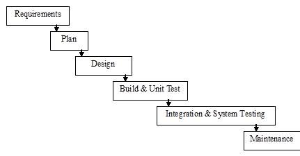 Comparison of various software development life cycle for Waterfall model is not suitable for