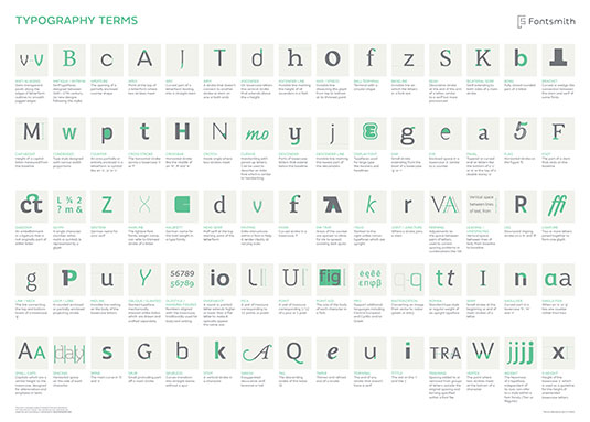 Best infographics: Typography terms
