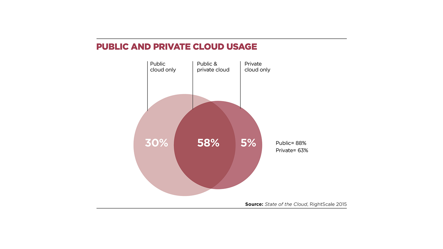 Public and private cloud usage