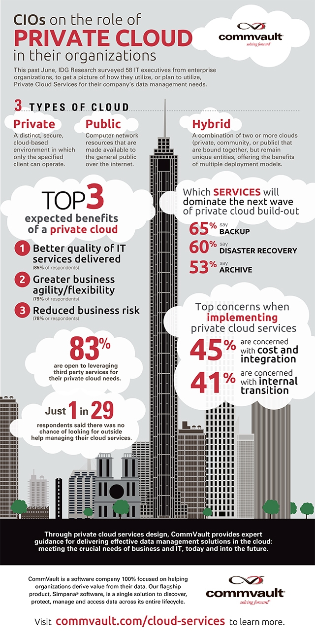 cios-on-the-role-of-the-private-cloud
