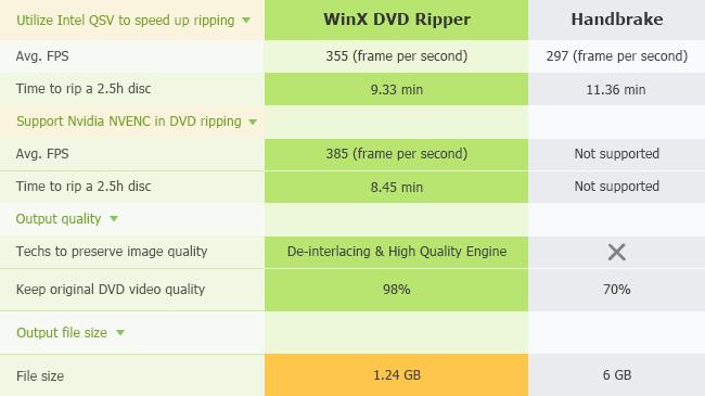 The best way to rip a DVD: Handbrake vs WinX DVD Ripper