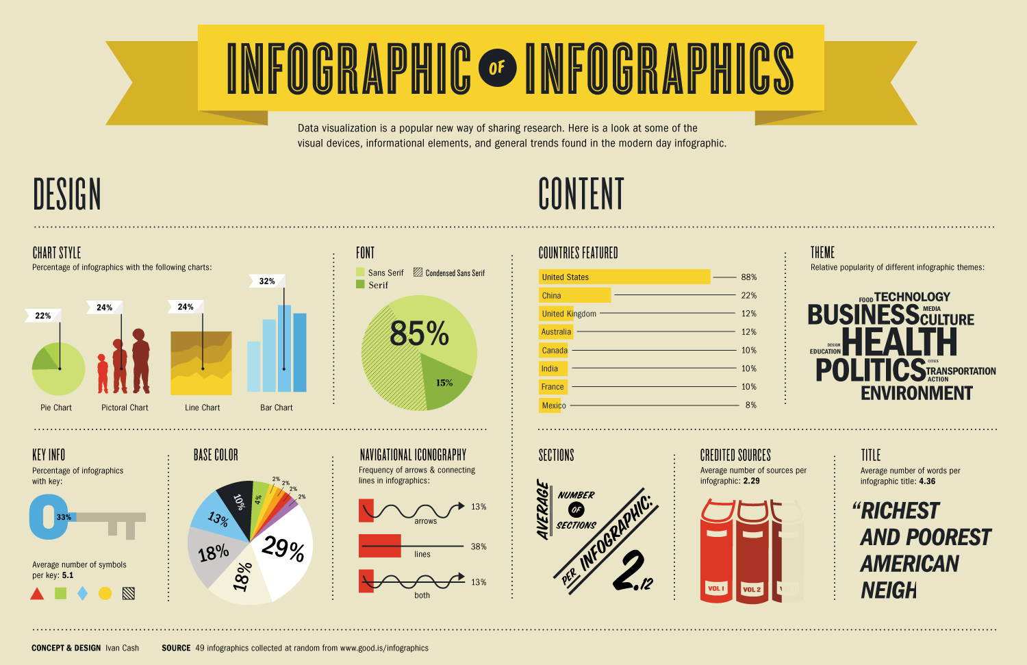 A collection of graphs and pie charts illustrating infographic trends