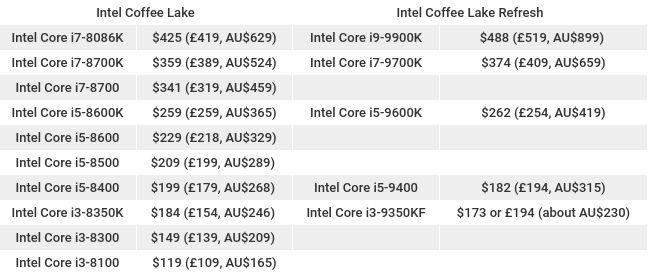 Intel Coffee Lake vs Intel Coffee Lake Refresh prices