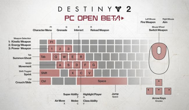 Default control map for PC and known issues for troubleshooting