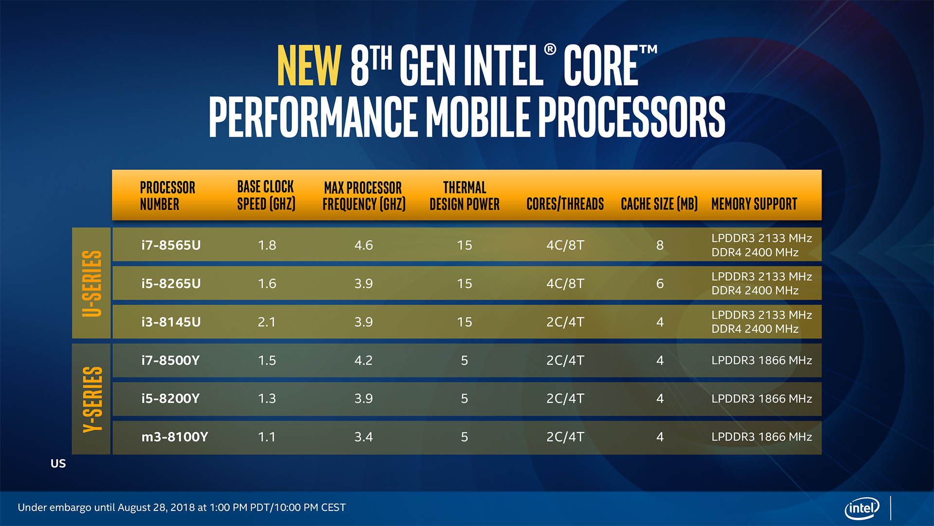 Intel Launches 8th Gen Core U-Series and Y-Series Processors