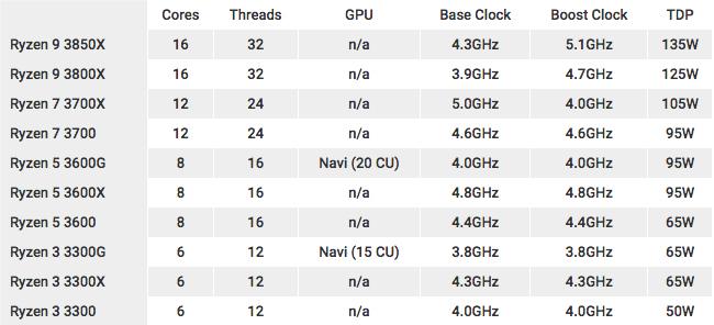 AMD Ryzen 3rd Generation Specs