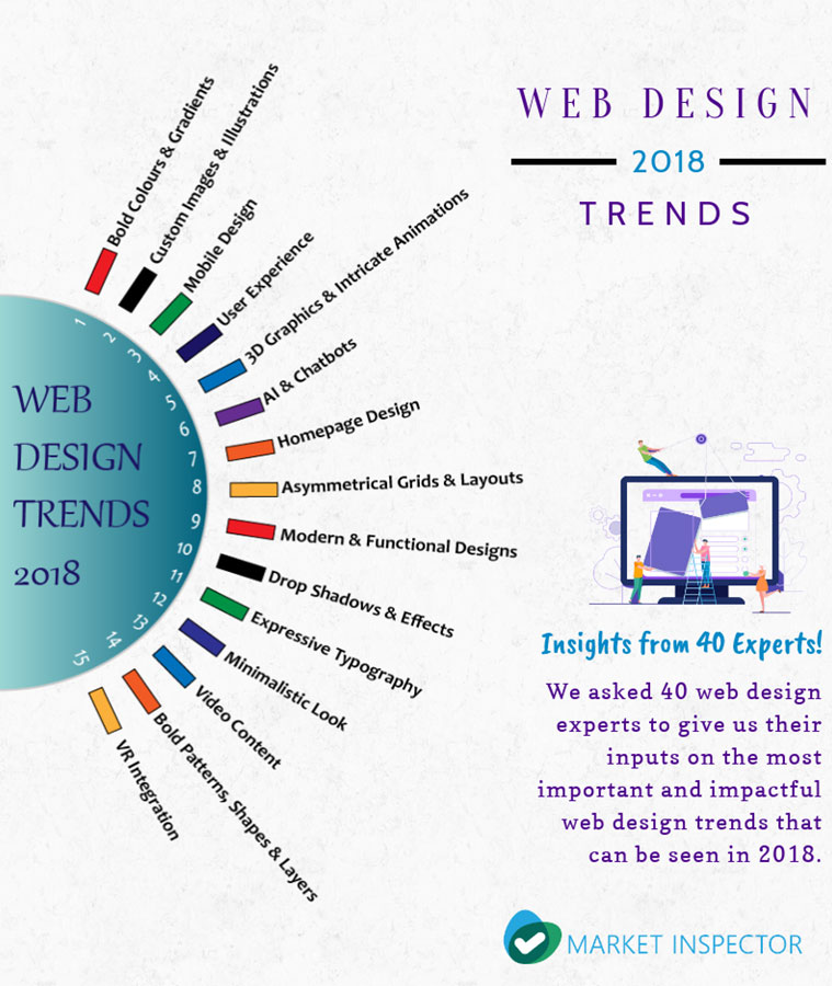Web design trends infographic