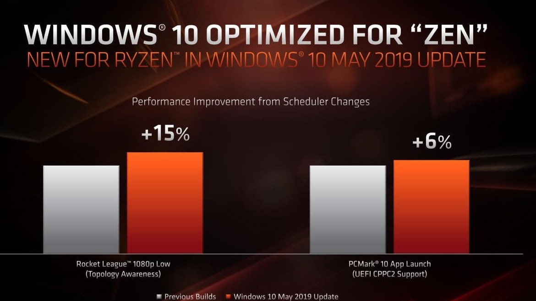 Windows 10 May 2019 Update brings AMD performance boost