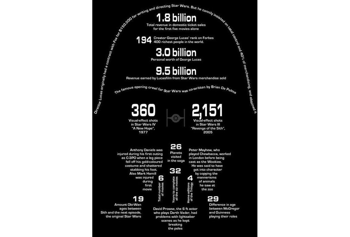 Movie infographics
