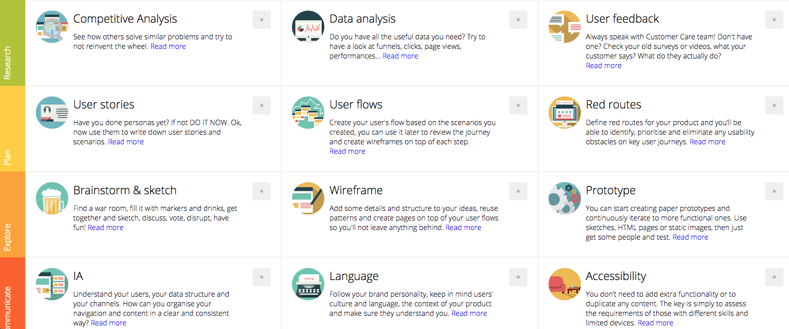 Chart of things to consider, eg competitive analysis, user stories, accessibility