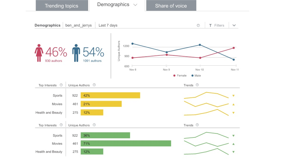 10 social analytics companies you need to know