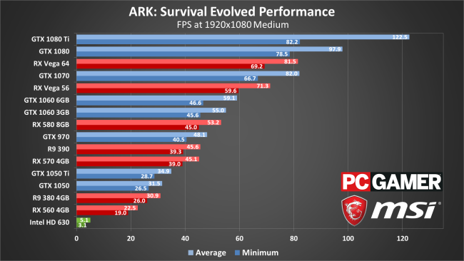 Ark hardware performance and graphics in detail - Christian