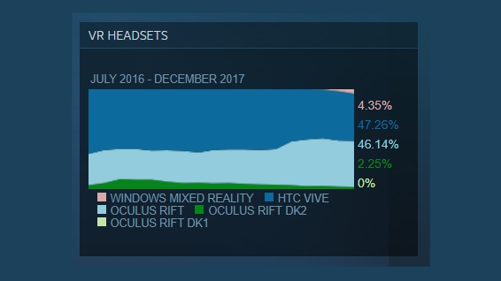 December's results of Steam's hardware survey of VR headsets