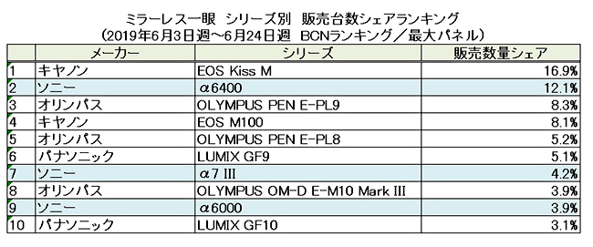 YZYcj4Xhem6NCgRzCBKnG4 - The Sony A6400 and Canon EOS M50 are still killing it in Japan