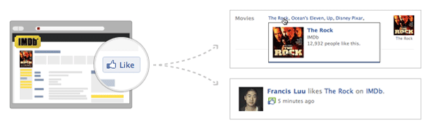 Showing the correlation between Open Graph and Facebook