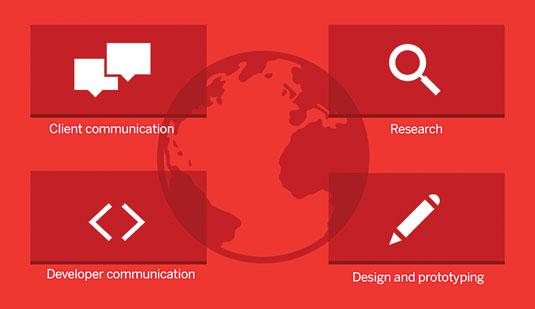 UI design: key areas
