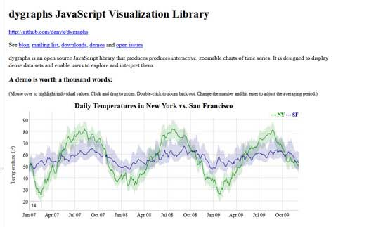 Data visualization: Dygraphs