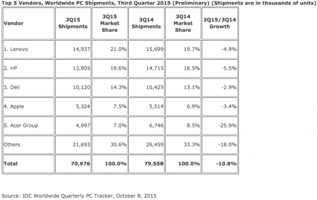 IDC PC shipments Q3 2015