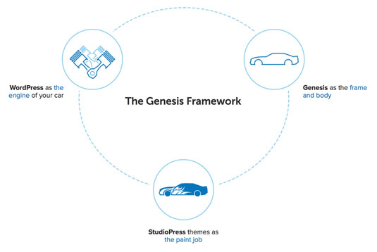 What is the Genesis Framework? Think of WordPress as the engine, Genesis as the body, and child themes as the paint