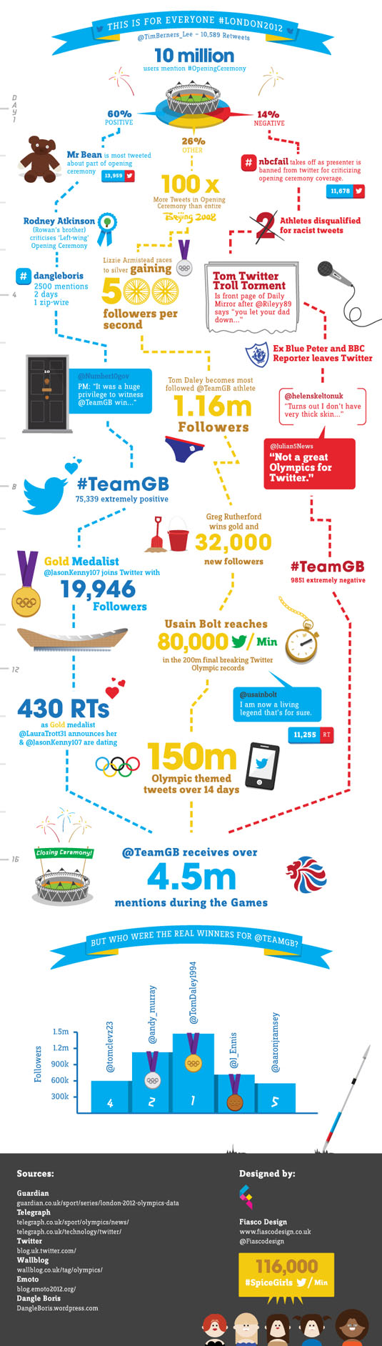 Olympic Twitter Infographic