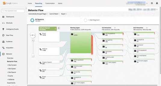 Google analytics: behaviour flow