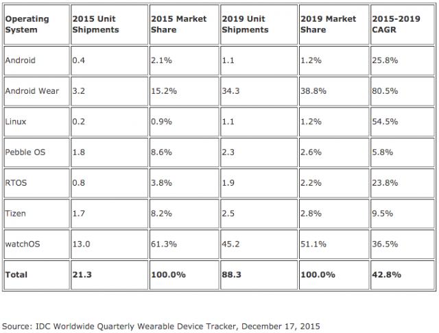 Smartwatch market forecast 2015-2019 IDC