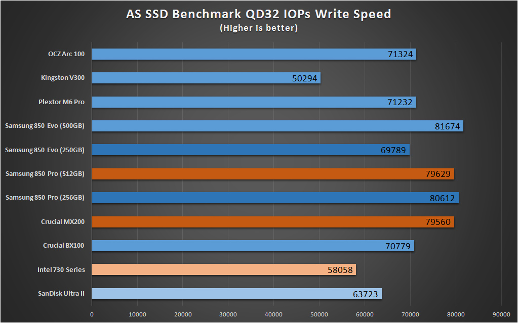 Ssd Benchmarks As Ssd Write