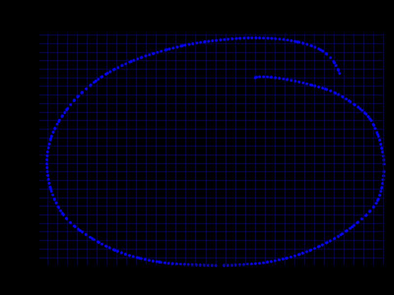 Deathadder 2013 - 1600 CPI circle